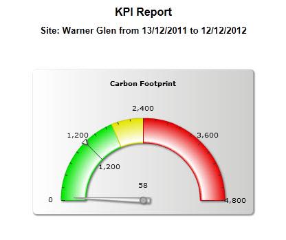 KPI Safety Software  Report