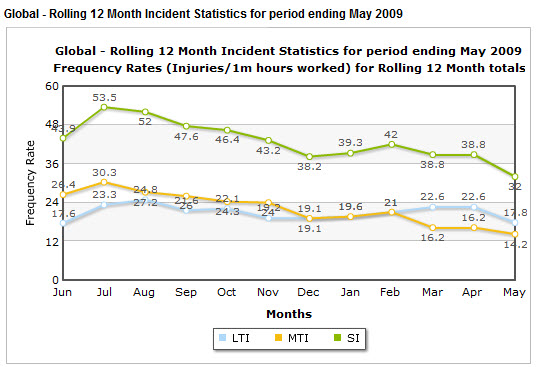 Safety Incident Graphs