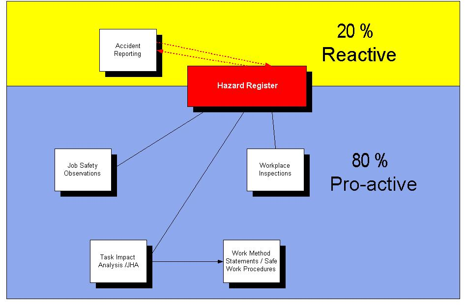 Proactive vs Reactive 2